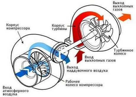 Замена турбины на Мазда СХ 7 своими руками: Глаза боятся, а руки