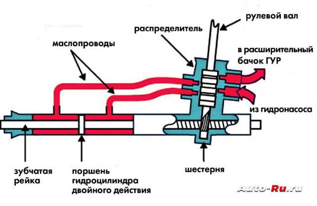 Ремонт рулевой рейки Мазда 6 своими руками: Пошаговый мануал