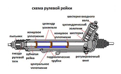 Рулевая рейка Мазда Демио:Описание, обслуживание и ремонт