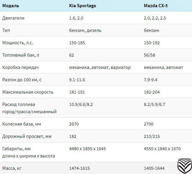 Мазда cx-5 или Киа Спортейдж : Две религии-что лучше?