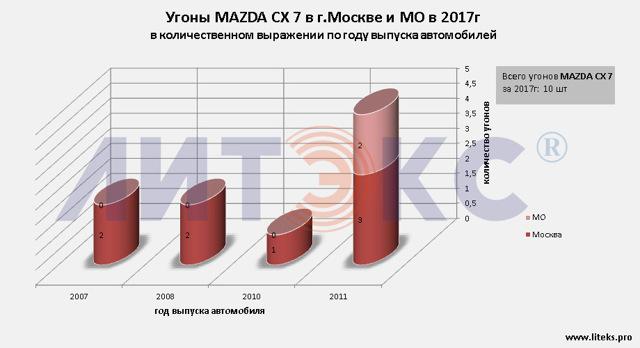 Мазда cx-7 с 2008 года и до наших дней